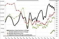 Chicago: Die Netto-Positionen bei den Sojabohnen